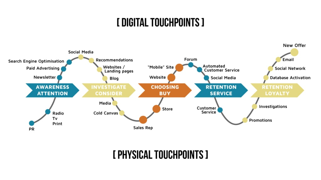 Touchpoints model min